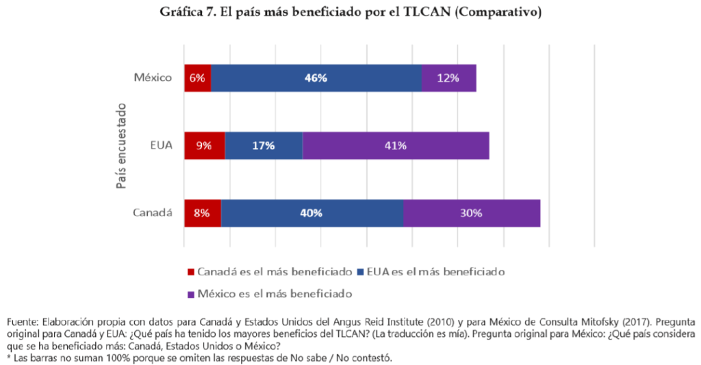 Table showing that Mexicans believe that Americans have benefited most from NAFTA, while Americans believe that Mexicans have benefited most, and Canadians believe that Mexicans and Americans have benefited most