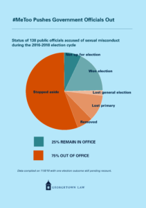 A pie chart illustrating the status of 138 public officials who were accused of sexual misconduct during the 2016-2018 election cycle. The smaller portion of the pie chart shows that 10 were not up for election and 24 won their elections (including one race that is still subject to recount). The larger portion of the pie chart shows that 77 stepped aside, 9 were removed, 15 lost their primary and 3 lost the general election. Overall, 25% remain in office and 75% are out of office.