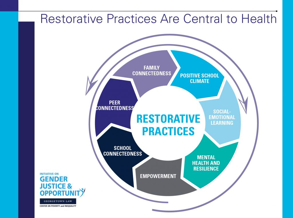 A diagram: Restorative Practices are Central to Health showing restorative practices including, family connectedness, positive school climate, social emotional learning, mental health and resilience, empowerment, school connectedness and peer connectedness,